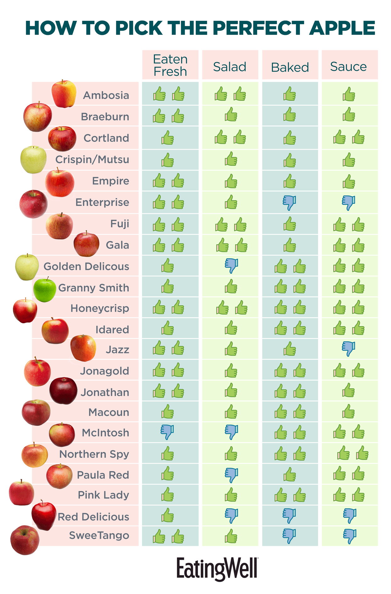 How to pick the perfect apple